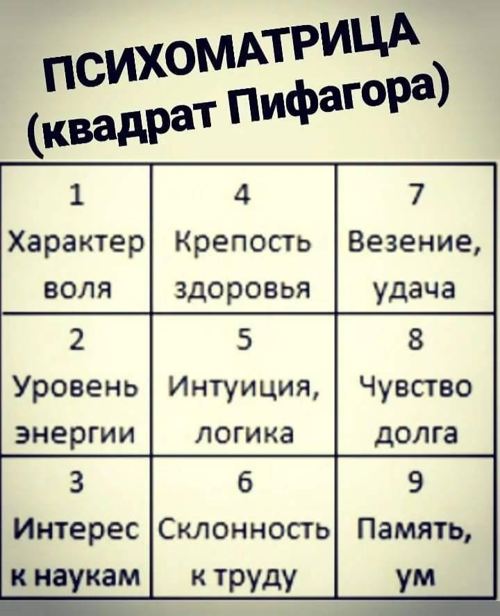 Magiachisel.ru: квадрат пифагора.