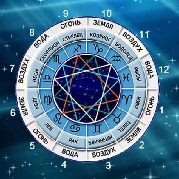 Стихии знаков зодиака: характеристика и совместимость стихии знаков зодиака: характеристика и совместимость
