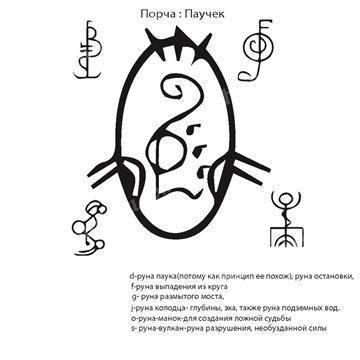 Правила активации исландских рун. способы активации рун (пошагово)