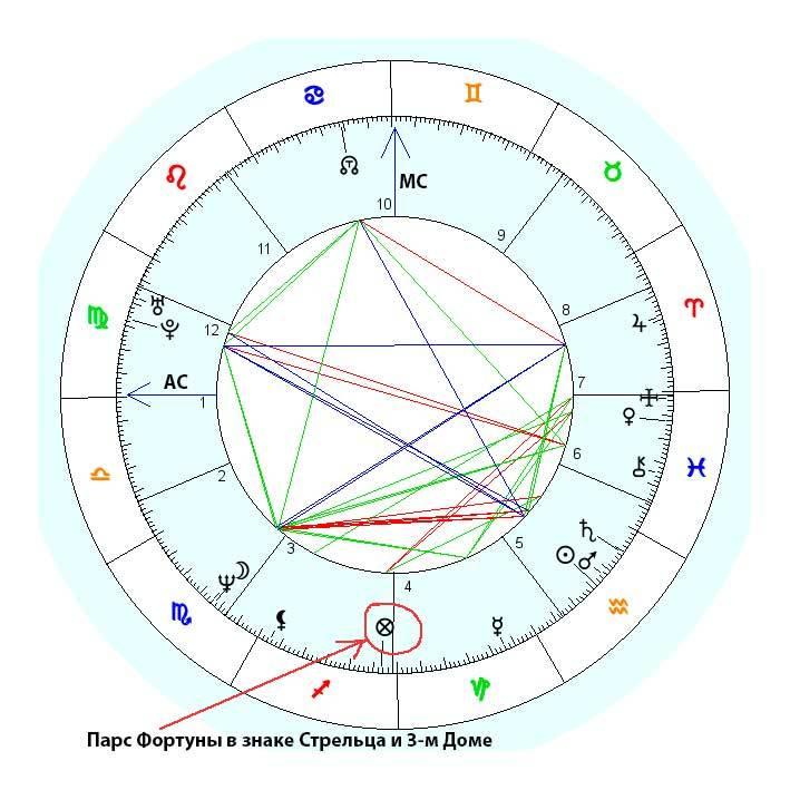Парс фортуны или колесо фортуны в знаках зодиака и домах
