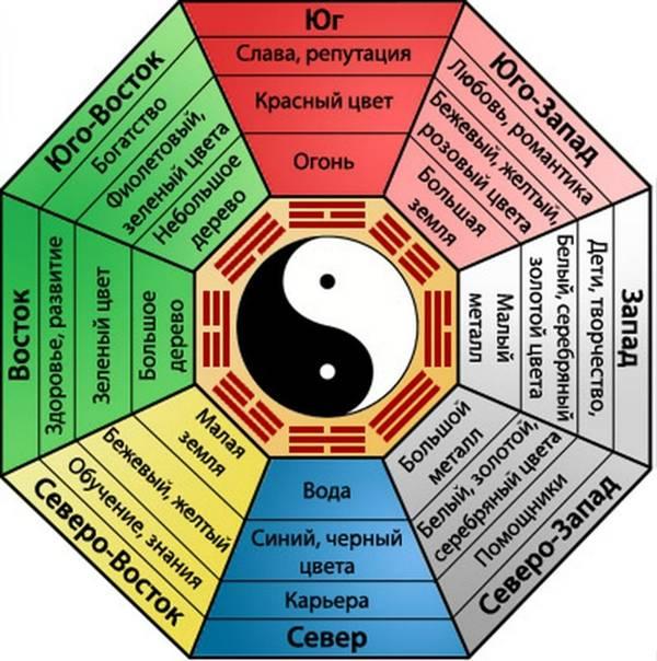 Азбука фэн-шуй: как рассчитать число гуа и что это такое? - школа астрологии lakshmi