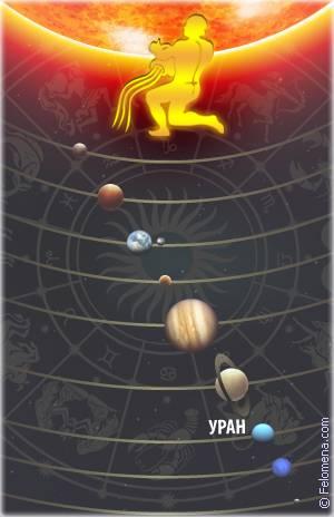 Водолей - планета знака зодиака