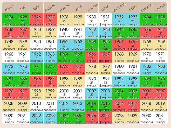 1955 – год какого животного? 18 фото описание символа по восточному календарю (китайскому гороскопу), черты мужчин и женщин этого года рождения