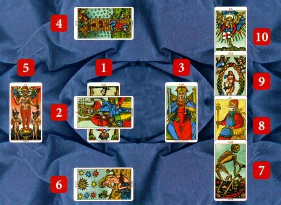 Расклад таро кельтский крест на будущее, схема, значение