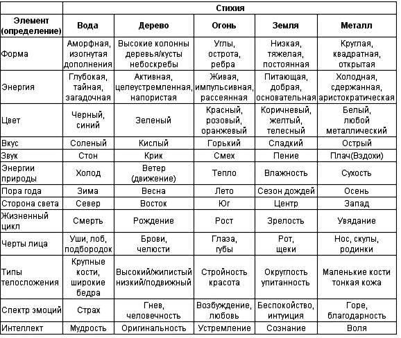 Совместимость в нумерологии по дате рождения. совместимость имен в нумерологии