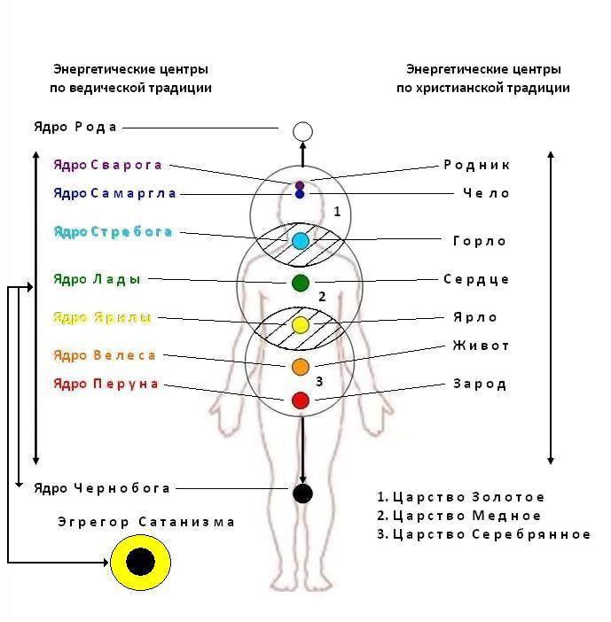 Что такое чакры и как они влияют на наше тело и мысли - om activ