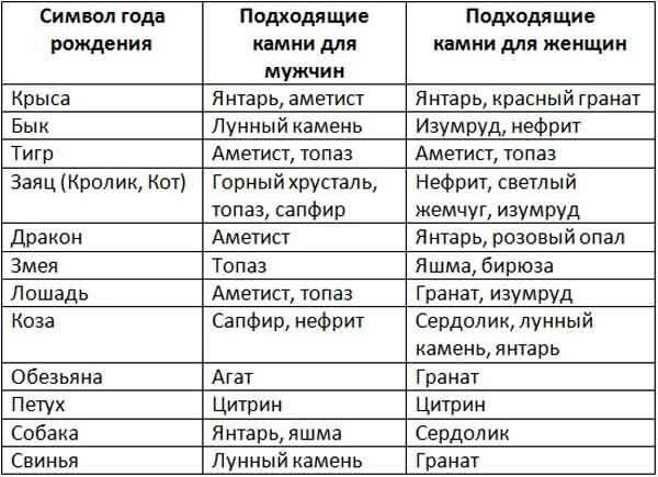 Топ-16 камней для близнецов по гороскопу (женщин и мужчин)