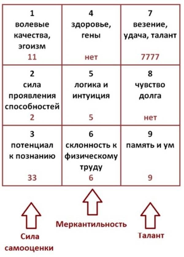 Значение ячеек психоматрицы (квадрата пифагора)