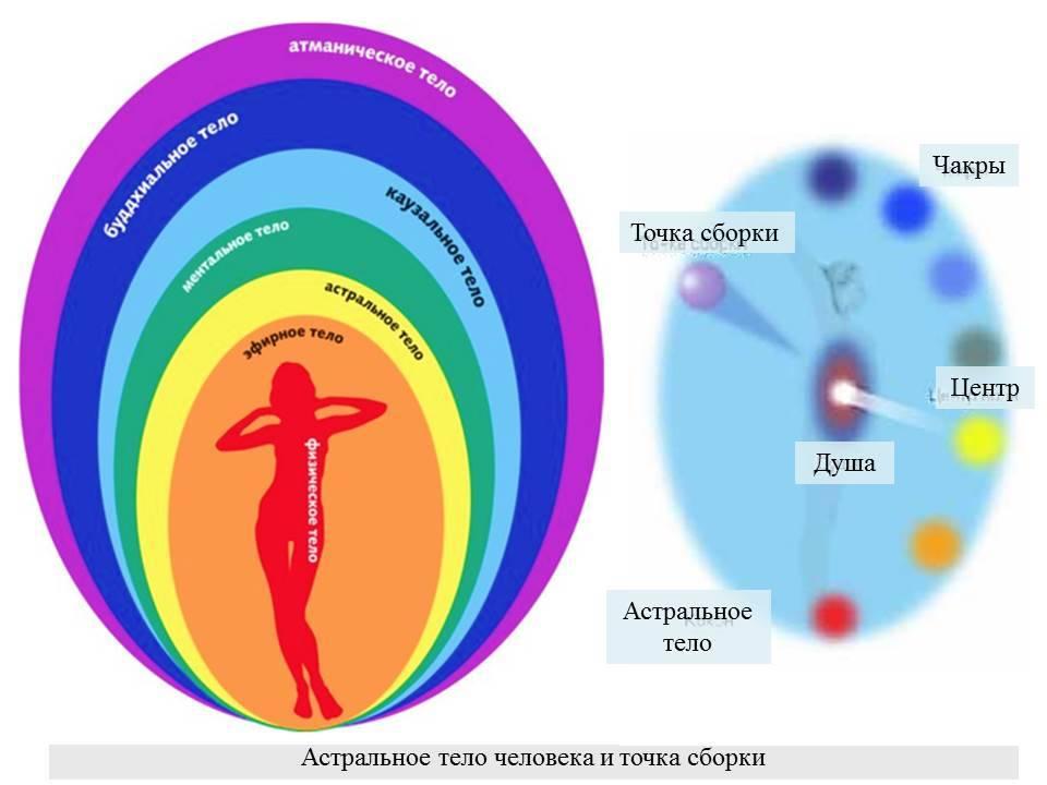 Астральная проекция: опасности и нюансы для новичков - yourspells.ru