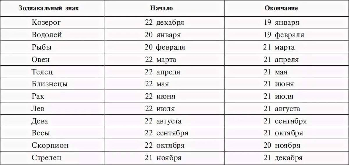 Таблица гороскопа знаки даты