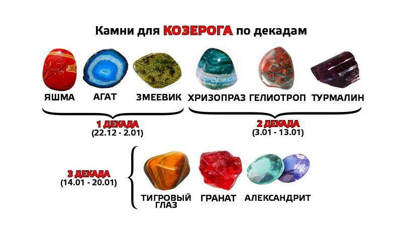 Камни и талисманы козерога: для мужчин и женщин выбираем по дате раждения