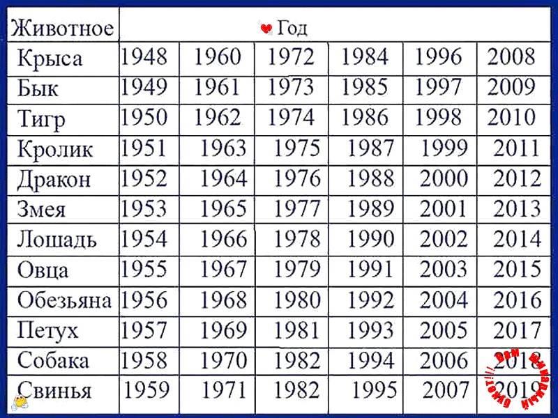 Гороскоп знаки зодиака по годам восточный календарь животных по годам таблица