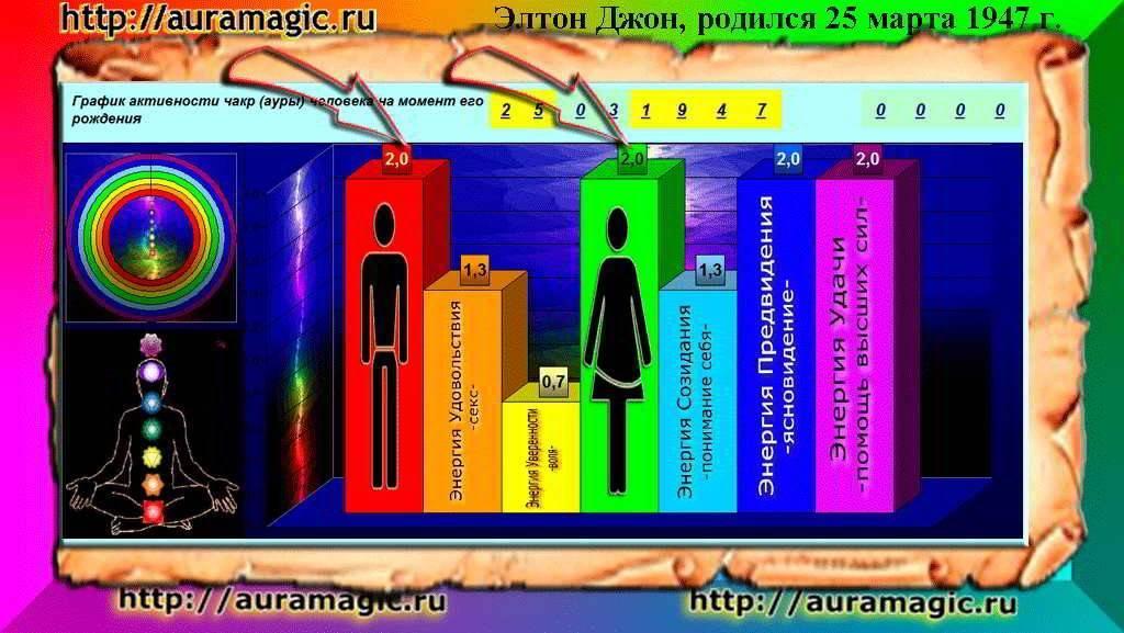 Цвет ауры по дате рождения...хотите верьте,хотите нет))) - вера михайловна галкина