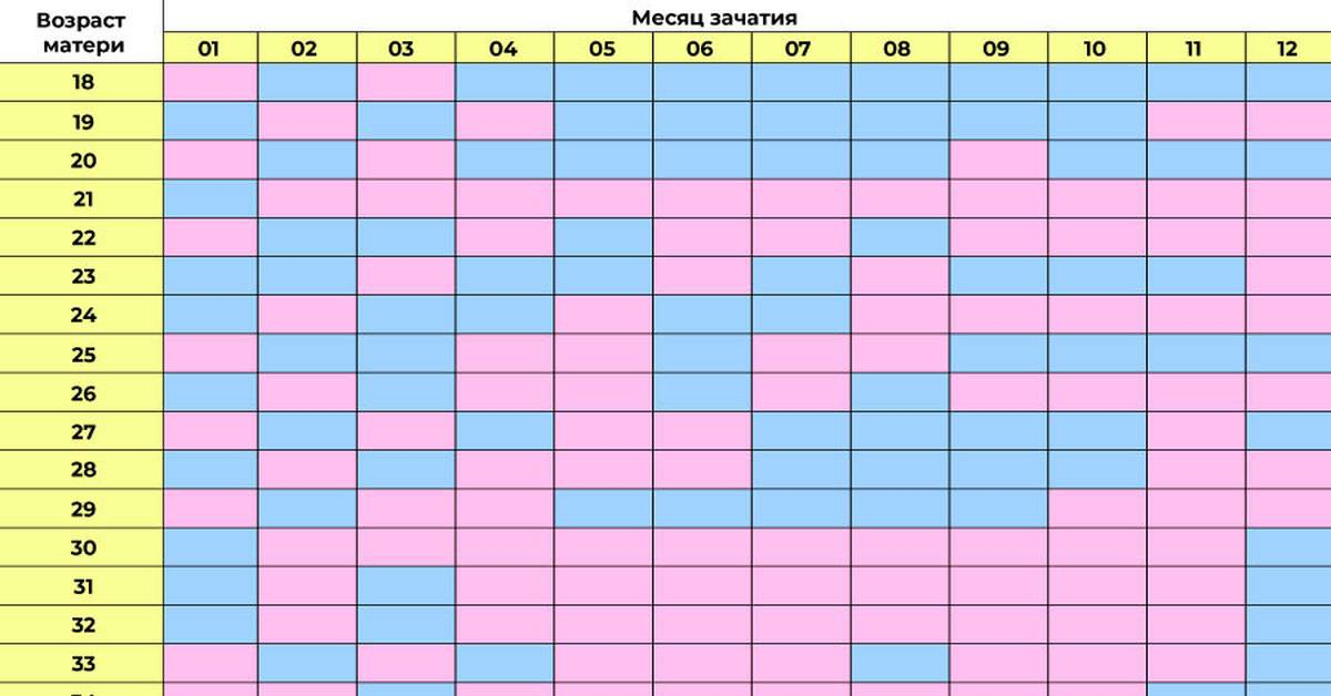Календари полов ребенка (мальчик или девочка)