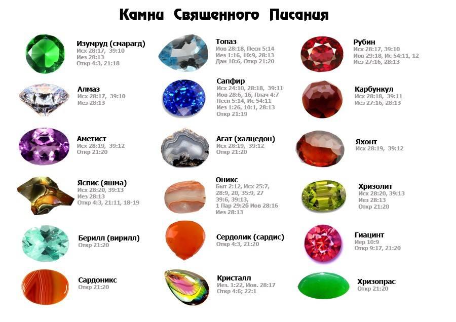 Камни для знака лев. обереги по дате рождения для женщины и мужчины