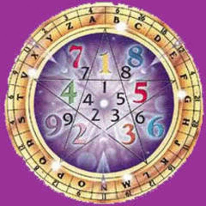 Число судьбы рассчитать по дате рождения, совместимость по числу судьбы