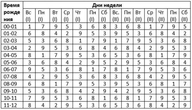 Время 22 33 на часах и его благоприятное значение в ангельской нумерологии. как понять послание ангела?