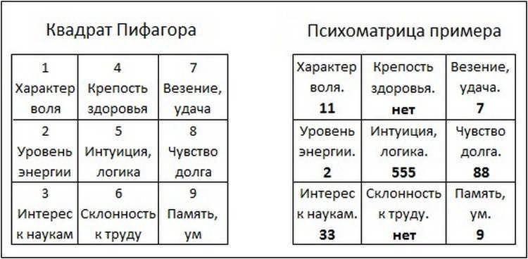 Нумерология квадрат Пифагора