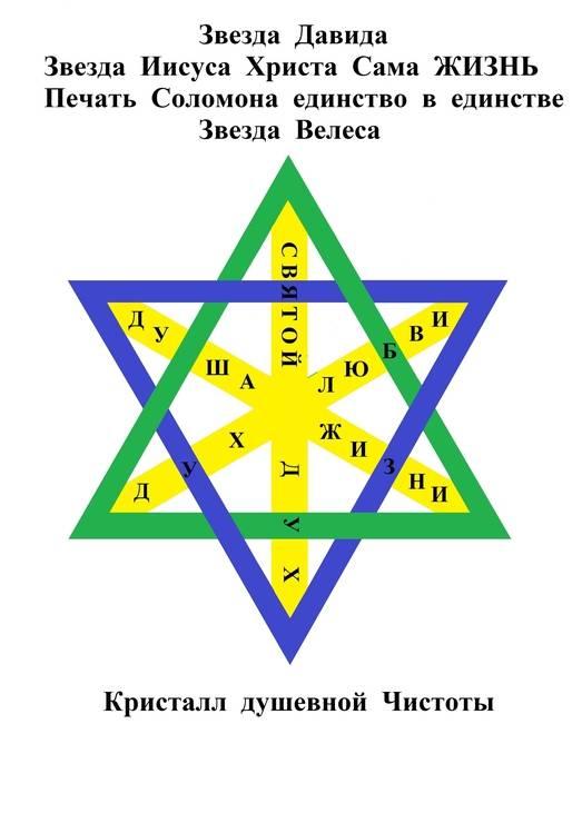 Квадрат сварога или звезда руси: значение символа и тату, использование оберега