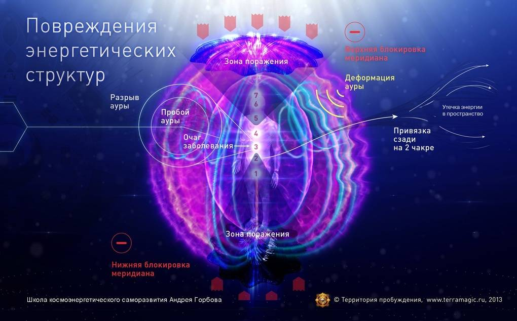 Школа космоэнергетики - космоэнергетика обучение - космоэнергетика каналы