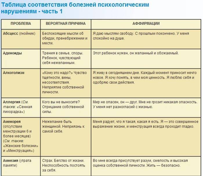 Заболевания щитовидной железы: гипотиреоз, тиреотоксикоз. симптомы, методы диагностики и лечения заболеваний щитовидки