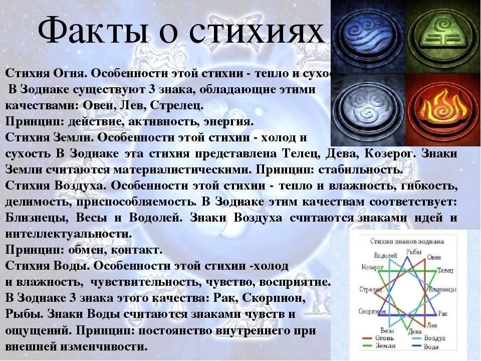 Знаки зодиака как планеты покровители знаков зодиака