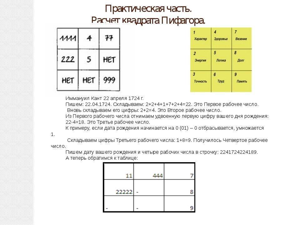 Квадрат пифагора расскажет всё про ваш характер
