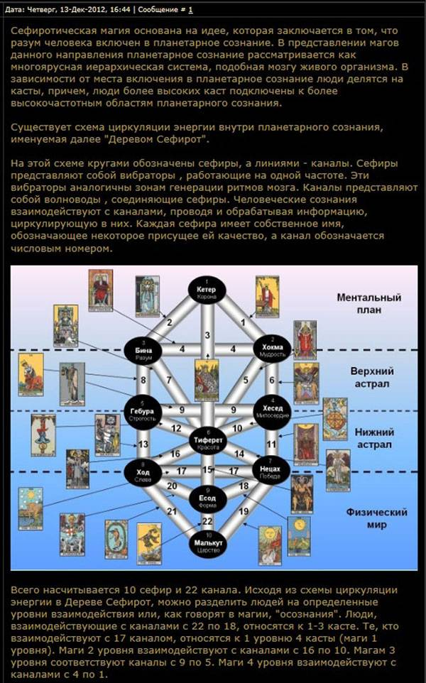 Астрологический аспект деревьев сефирот и клипот