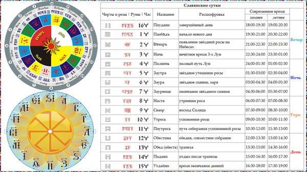 Славянские боги покровители по дате рождения — точный гороскоп
