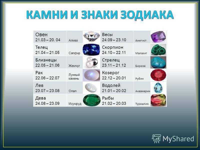 Подходящие камни по знаку зодиака ???? – как найти свой талисман и правильно его носить