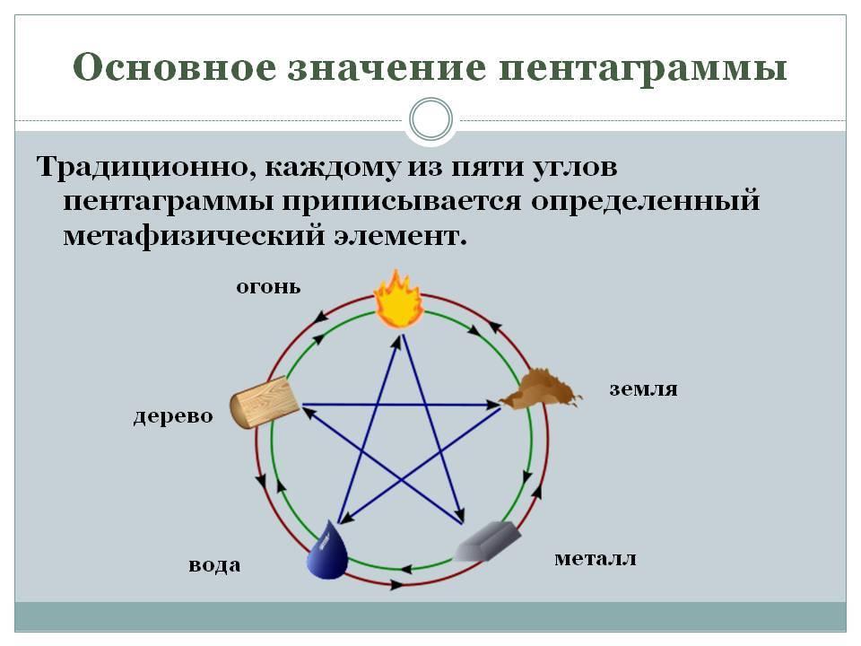 Пентакль люцифера — значение прямой и перевернутой пентаграммы