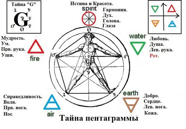 Пятиконечная звезда: символ пентаграмма и его значение