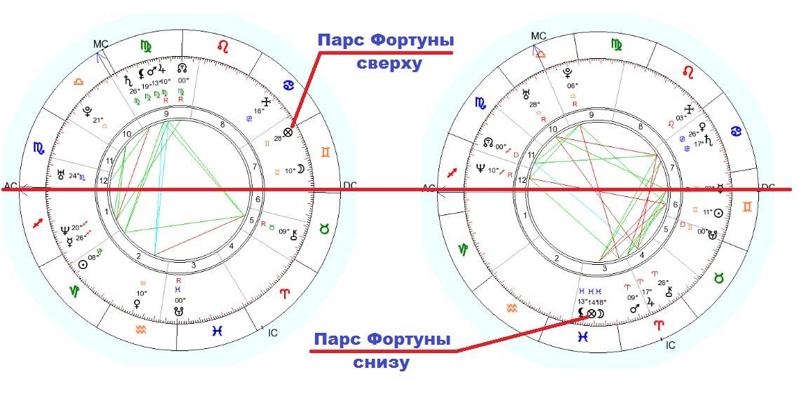 Парс фортуны в гороскопе рождения: в знаках, домах, аспектах