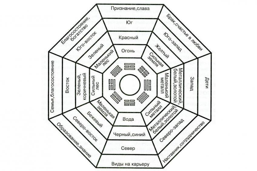 Глава №5. магические квадраты. «математика для мистиков. тайны сакральной геометрии»   шессо ренна