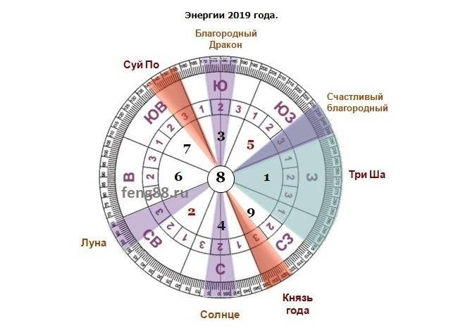 Фэн-шуй на июнь 2021: благоприятные и неблагоприятные даты