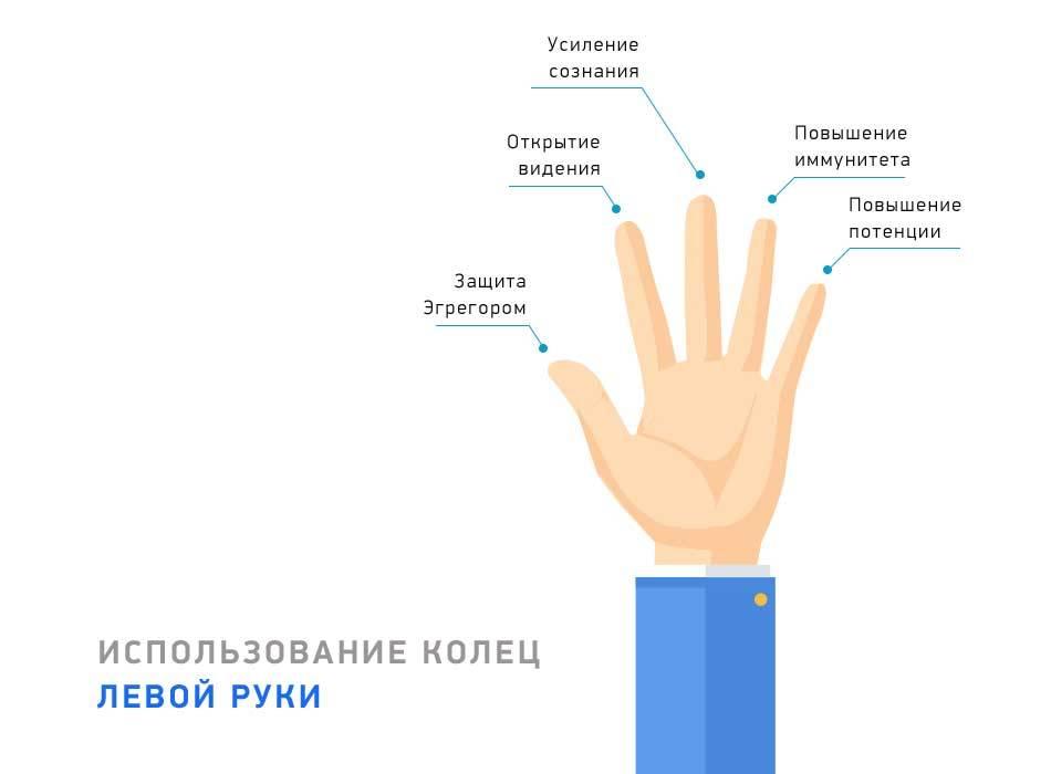 Немеют пальцы рук — что может быть вызвать этот симптом? - цэлт