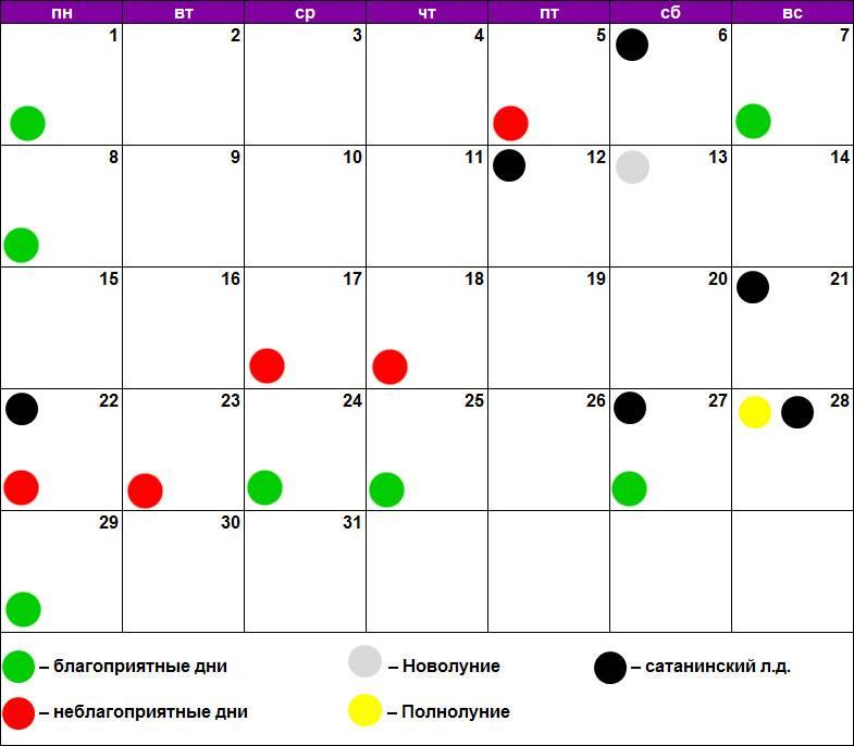 Когда лечить зубы по лунному календарю?