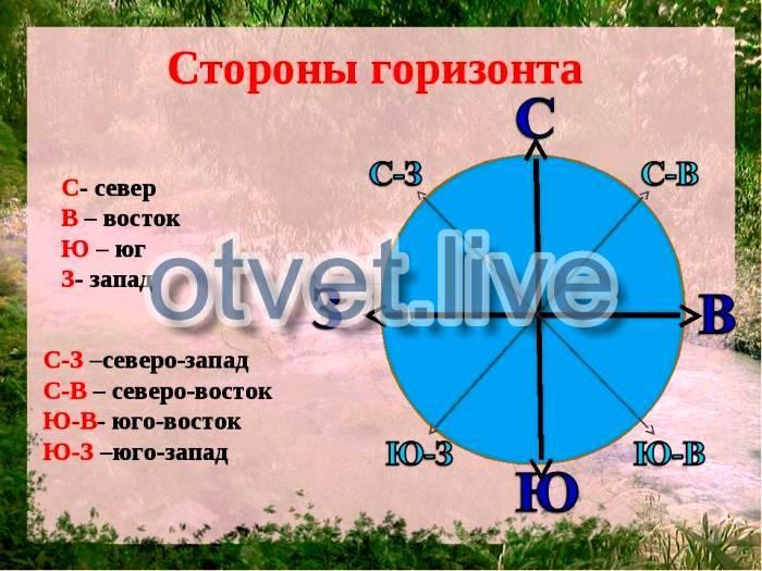 Направление по сторонам света на карте. как определить где находится север, юг, запад, восток