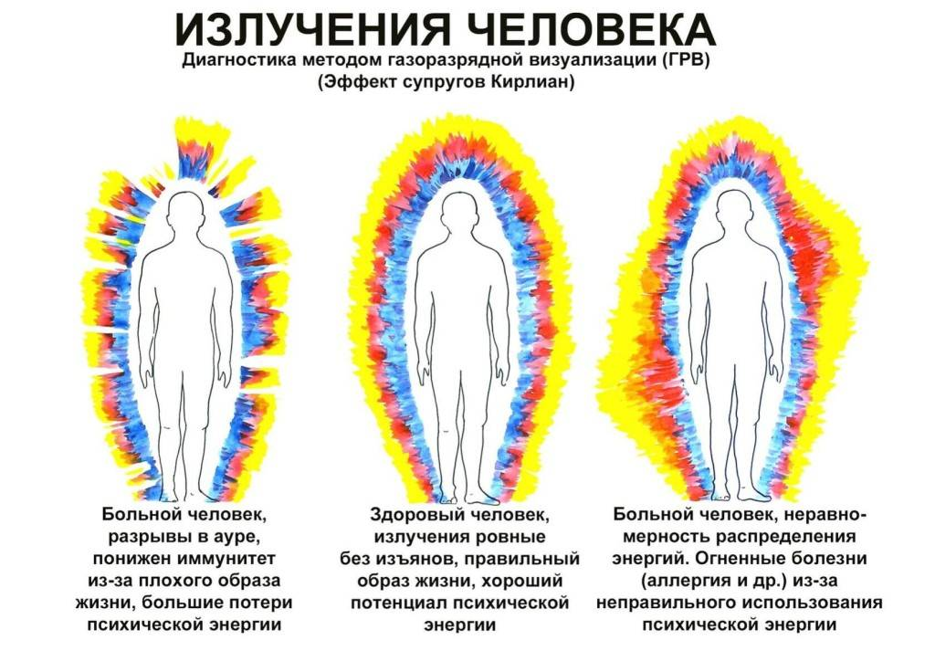 Аура человека - помощь мага/эзотерика/дизайн человека