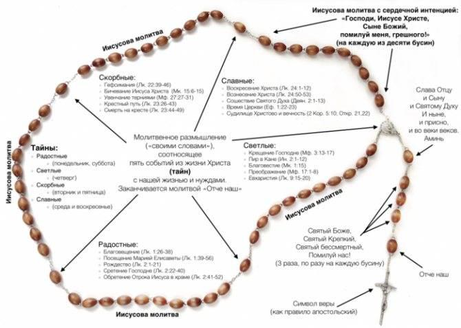 Как правильно перебирать и крутить четки при медитации