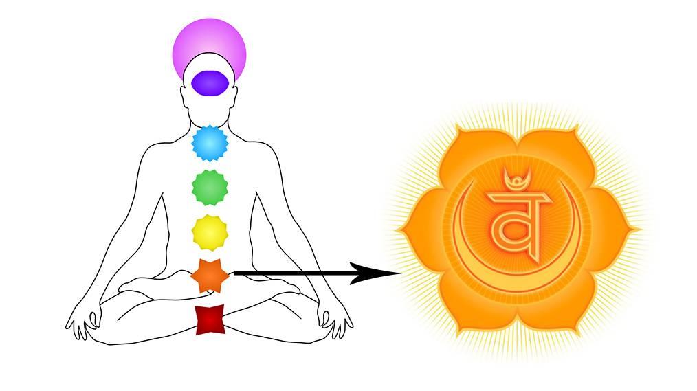 Вторая чакра свадхистана - за что отвечает, как развить, упражнение