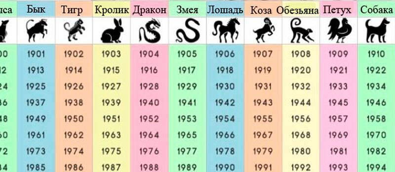 Восточный гороскоп: 1988 — год какого животного?