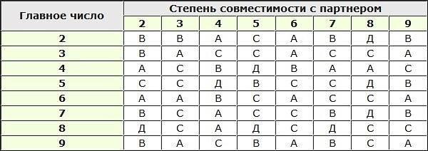 Совместимость по числам — как рассчитать совместимость людей по числам при помощи нумерологии