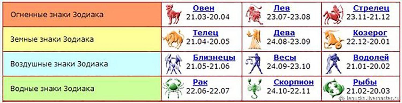 Таблица знаков зодиака по месяцам и числам на 2022 и 2023 год