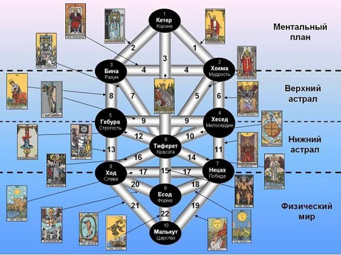 Дерево сефирот. энциклопедическое изложение масонской, герметической, каббалистической и розенкрейцеровской символической философии