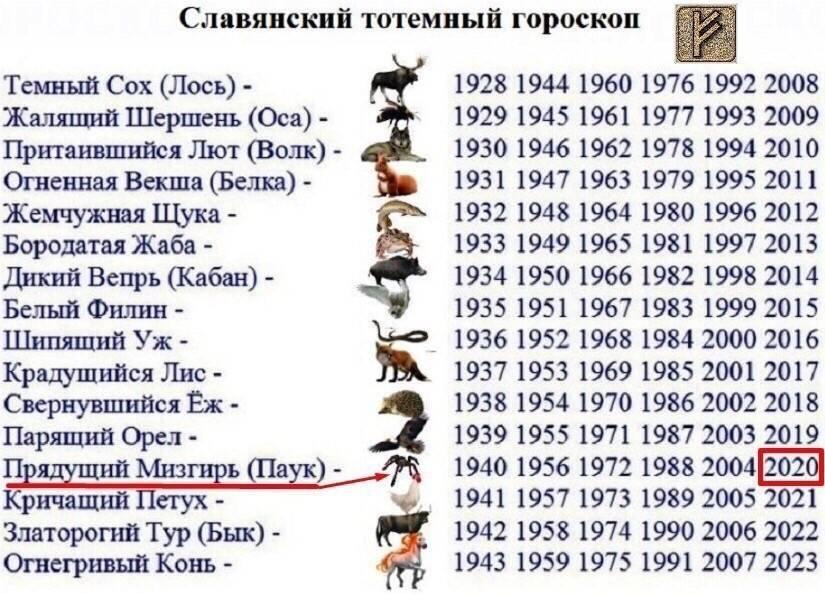 Существуют ли славянские боги-покровители по дате рождения и кто из богов близок вам.