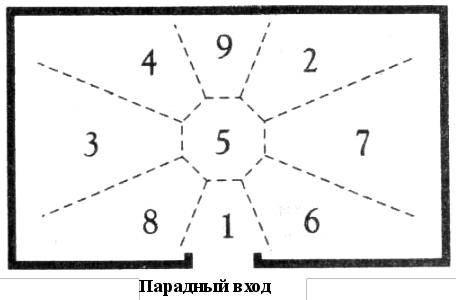 Построение расклада ци мэнь дунь цзя. схема ло шу — основа для построения расклада цимэнь.