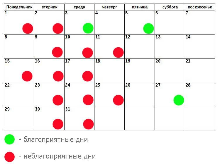 Лунный календарь зубы. когда лучше удалять зубы. благоприятные дни в октябре