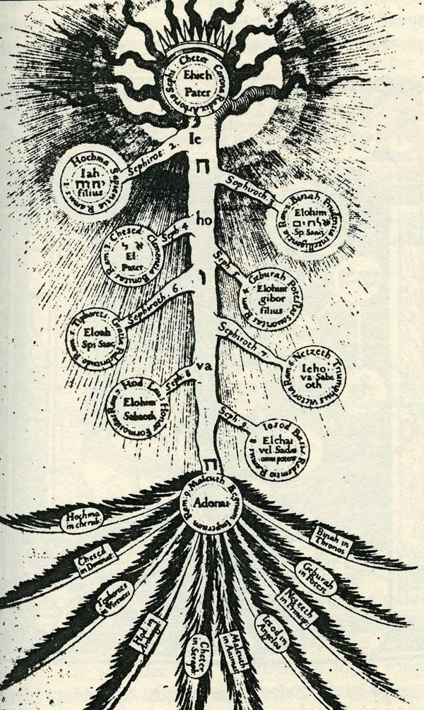 Мировое древо: источником чего было у славян, какую роль играло в их жизни, каково значение этого символа в мифологии, а также рисунки оберега, описание картинок