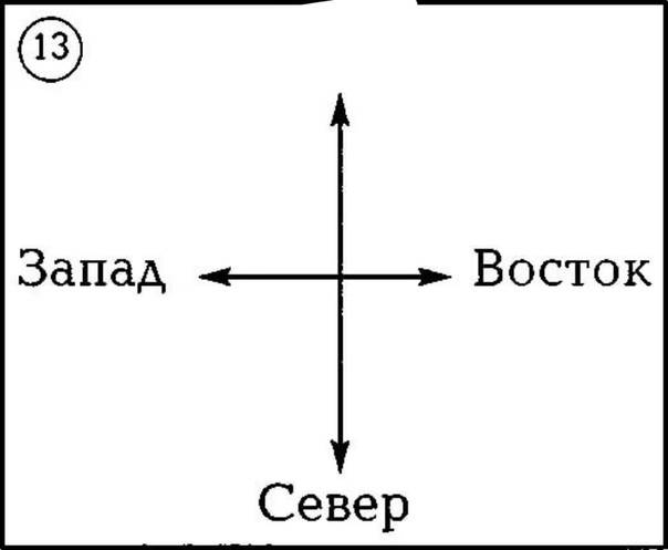 Север-юг-запад-восток. расположение на карте, как определить направления